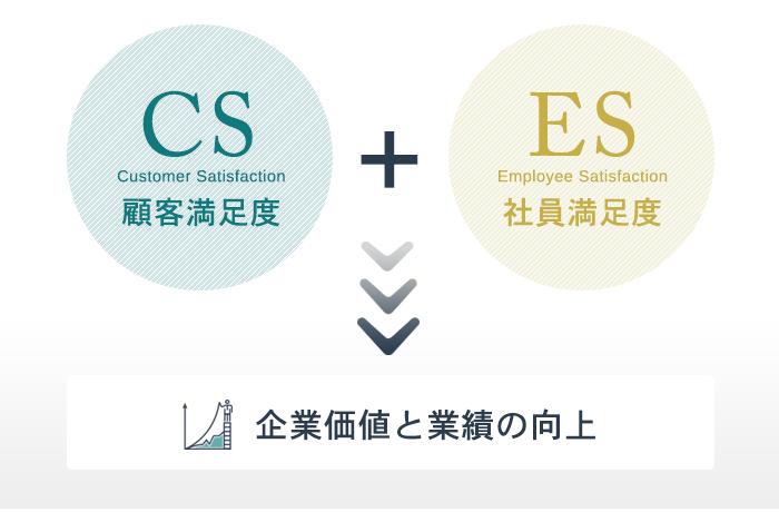 CS・ES調査